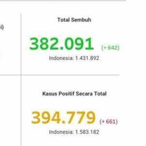 Tambahan Positif Covid-19 Jakarta Dan Pasien Sembuh Hari Ini Beda Tipis