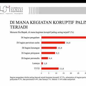 Survei LSI: Menurut PNS, Korupsi Paling Sering Terjadi Di Bagian Pengadaan