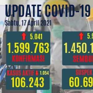 Kasus Aktif Turun Hingga 1.054 Orang, Yang Meninggal Stagnan Di 2,7 Persen