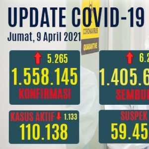 Total Kasus Sembuh Tembus 1,4 Juta, Yang Aktif Turun Menjadi 7,1 Persen Dari Total Positif Covid