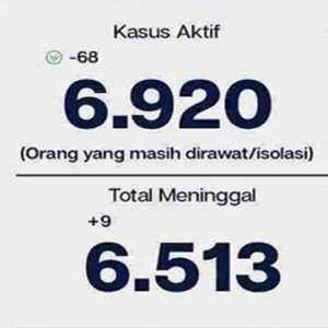 Kasus Sembuh Bertambah 1.038, Presentase Kesembuhan Covid-19 DKI Jakarta 96,6 Persen