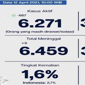 Pasien Sembuh Di DKI Bertambah 1.350 Orang, Kasus Aktif Turun Lagi