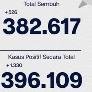 Belum Surut, Positif Covid-19 Di Jakarta Bertambah 1.330 Orang