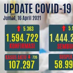 Tambahan Kasus Sembuh Lebih Tinggi Dari Kasus Positif Baru, Yang Aktif Turun Hingga 735 Orang