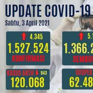 Kasus Aktif Covid-19 Turun 943 Orang, Yang Sembuh Sudah 89,4 Persen