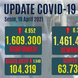 Kasus Aktif 6,5 Persen Dari Angka Positif Covid, Yang Sembuh Bertambah 6.349 Orang Hari Ini