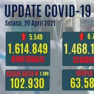 Kasus Sembuh Bertambah 6.728 Orang, Tapi Yang Meninggal Naik Hingga 210 Orang