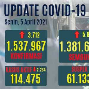 Kasus Positif Baru Covid-19 Bertambah 3 Ribuan, Yang Aktif 7,4 Persen