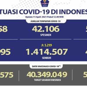 Update Covid-19 Hari Ini: 5.219 Orang Sembuh, Kasus Aktif Turun 1.179 Orang