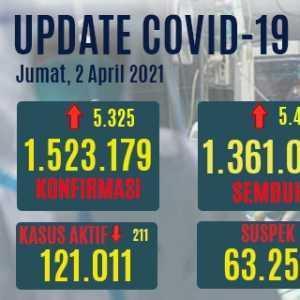 Kasus Aktif Covid-19 Turun Tipis, Angka Meninggal Di Bawah 100